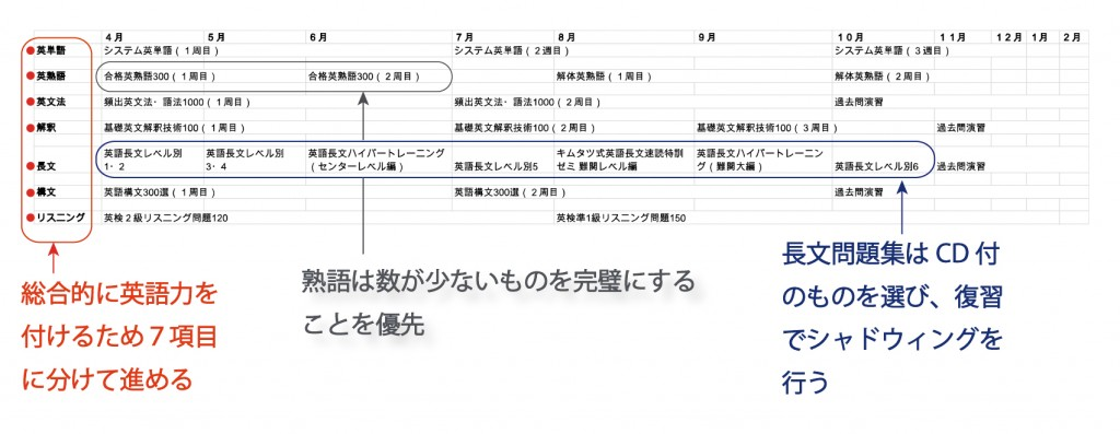 plan_english